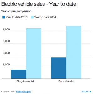 UK October 2014 Electric Car Sales (Image: SMMT/BusinessGreen)