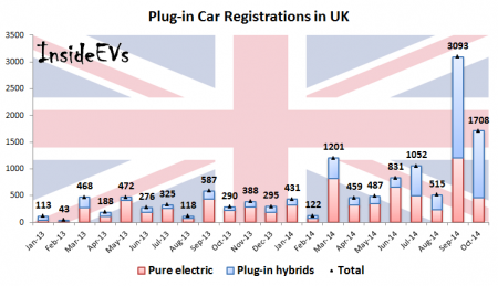 Plug-in Car Registrations in UK (Image: InsideEVs)