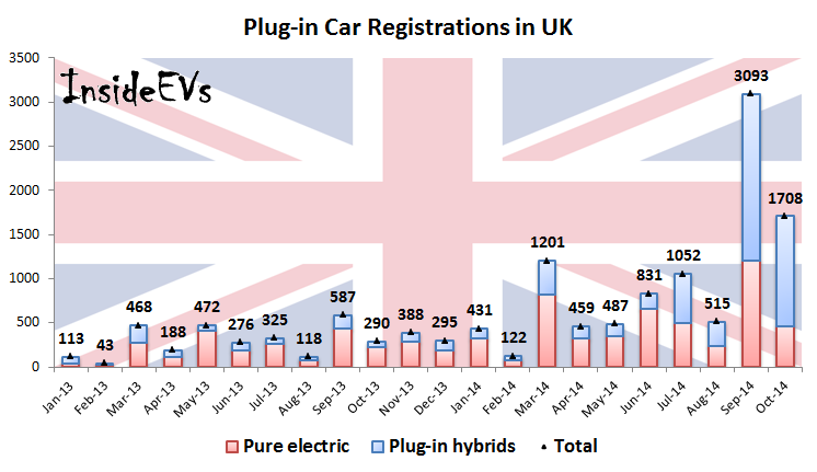 Plug-in Car Registrations in UK (Image: InsideEVs)