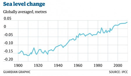 Sea level change (Image: The Guardian)