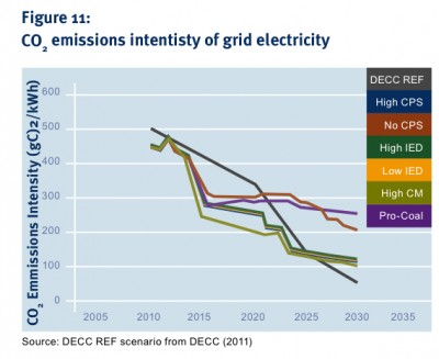 CO2 Emissions Intensity of UK Grid Electricity (Image: Imperial College)
