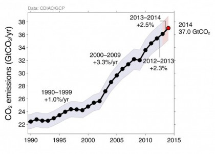 Carbon emissions are still going up (Image: ShrinkThatFootprint)