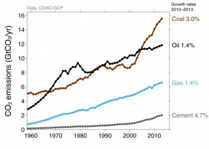 Coal is the major source of emissions growth (Image: ShrinkThatFootprint)