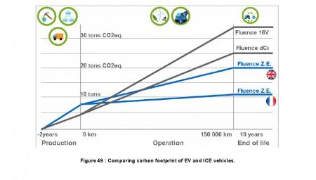 Fluence Emissions (Image: Renault)