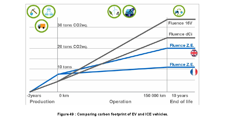 Tesla Model  Emissions Compared With Gasoline Cars