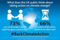 Poll — Majority Of British Want Global Action On Climate Change