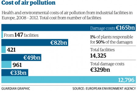 Chart_Environmental_costs_Guardian