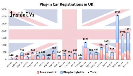 Plug-in Car Registrations in UK – November 2014 (Image: Inside EVs)