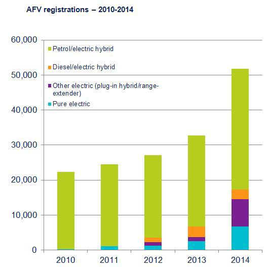 Alternative Fuel Registrations (Image: SMMT)