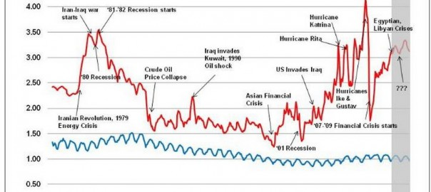 Gasoline Price vs Electricity Price (Image: EEI)