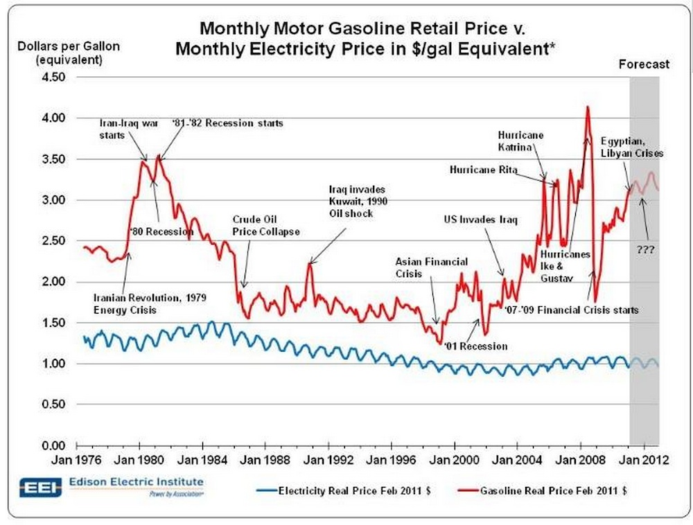 Gasoline Price vs Electricity Price (Image: EEI)