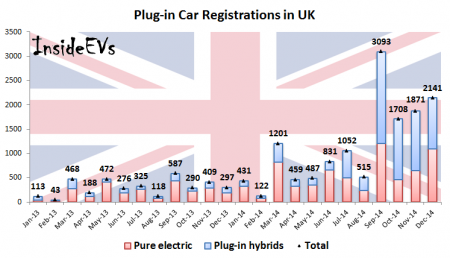 Plug-in Car Registrations in UK – December 2014 (Image: Inside EVs)
