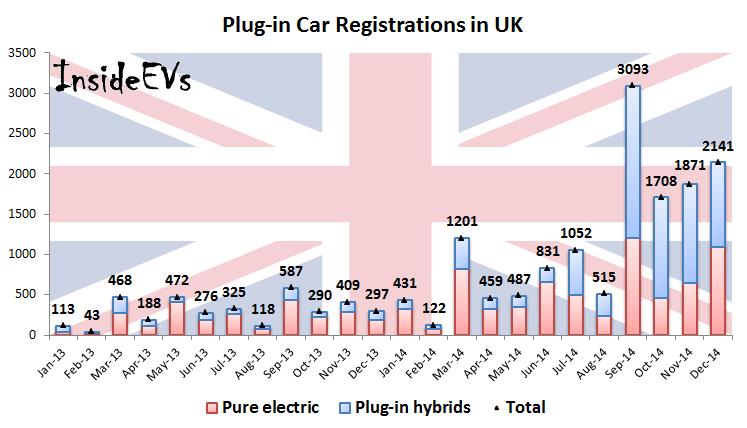 Plug-in Car Registrations in UK – December 2014 (Image: Inside EVs)