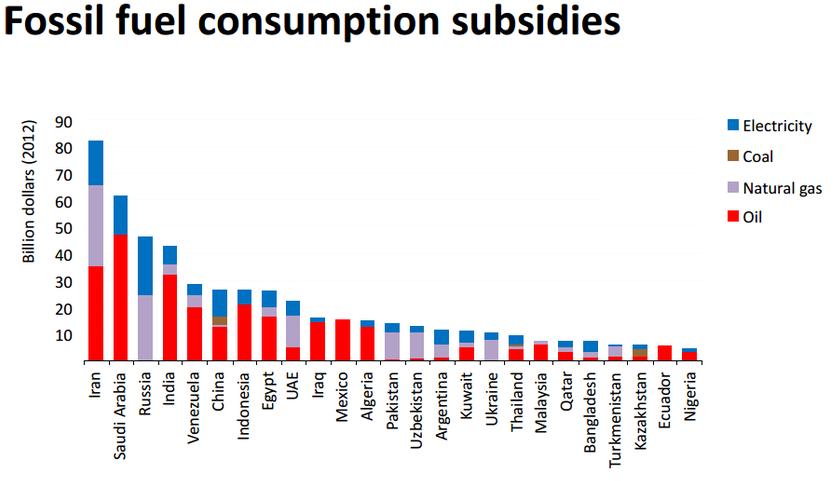 Fossil Fuel Consumption Subsidies (Image: IEA)