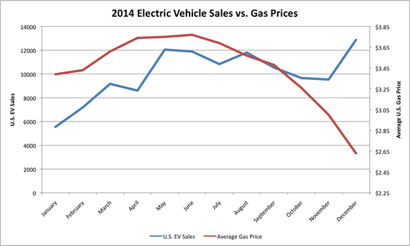 2014 Electric Vehicle Sales vs. Gas Prices (Image: EIA/InsideEVs)