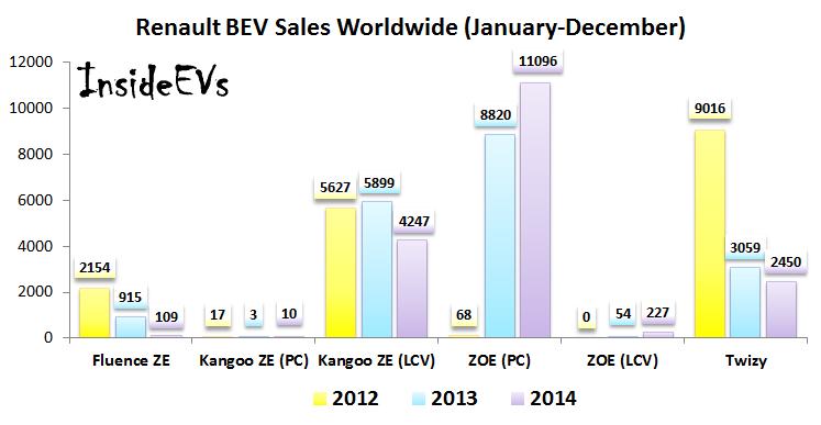 Renault Electric Car Sales (Image: InsideEVs)