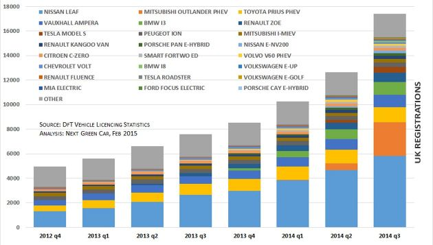 UK electric vehicle registrations UK (Image: Next Green Car)