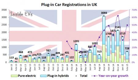 Plug-in Car Registrations in UK – February 2015 (Image: Inside EVs)