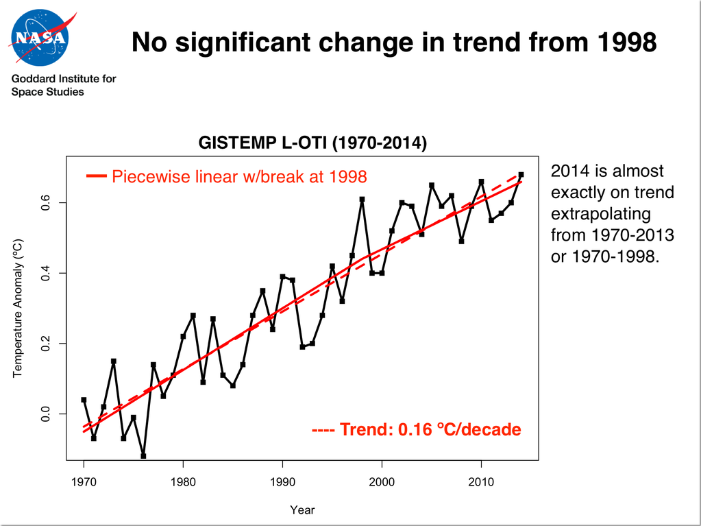 No significant change in temperature trend from 1998 (Image: NASA)