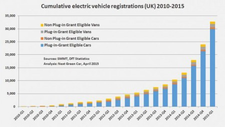 Cumulative electric vehicle registrations (UK) 2010-2015 (Image: NGC)