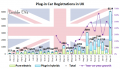 Plug-In Electric Car Sales In UK Went Through The Roof – 6,000 In March