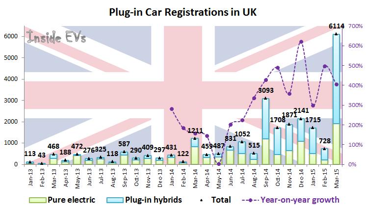 Plug-in Car Registrations in UK – March 2015 (Image: Inside EVs)