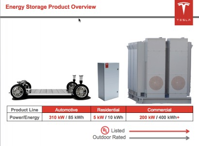 Tesla's stationary energy storage (Image: Tesla)