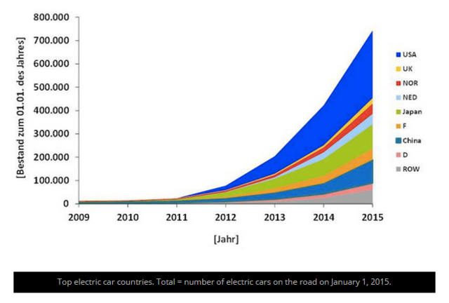 While electric vehicles only make up for a tiny percentage of total vehicles manufactured, its popularity is soaring. This is no surprise given the inherent advantages of electric vehicles. Here is a graph illustrating electric vehicle growth over the past six years (Image: Clean Technica)