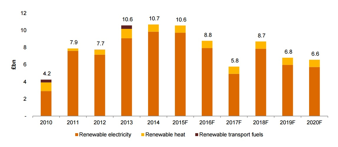 Historical and forecast investment in renewables 2010-20 (Image: PwC)