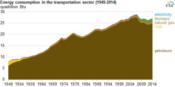 Energy consumption in the transportation sector, 1949-2014 (Image: US EIA)