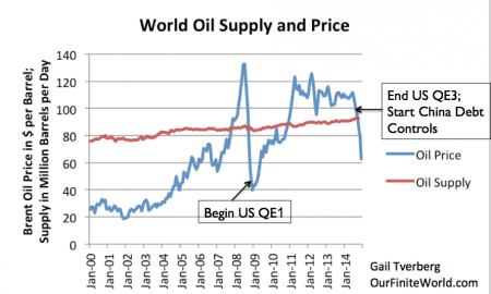 World Oil Supply (production including biofuels, natural gas liquids) and Brent monthly average spot prices, based on EIA data (Image: G. Tverberg/Our Finite World)