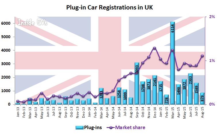 Plug-in Car Registrations in UK – August 2015 (Image: Inside EVs)