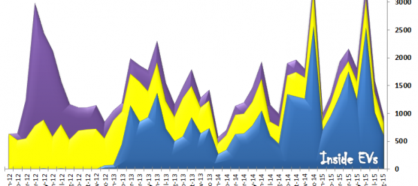 Renault BEV Sales Worldwide – August 2015 (Image: Inside EVs)