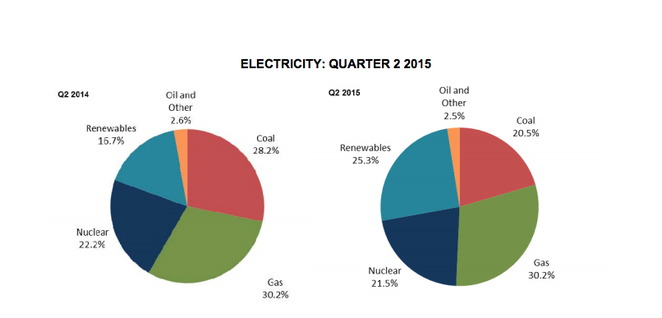 Electricity supply sources Q2 2015 (Image: UK gov)