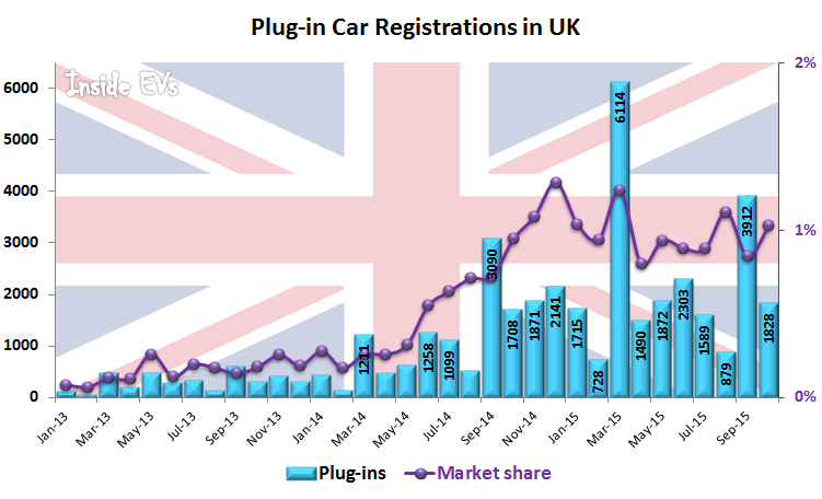Plug-in Car Registrations in UK – October 2015 (Image: Inside EVs)