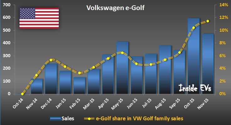 Volkswagen e-Golf sales in U.S. – November 2015 (Image: Inside EVs)