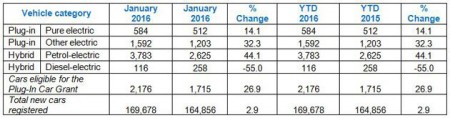 Plug-in registrations January 2016 (Image: SMMT)