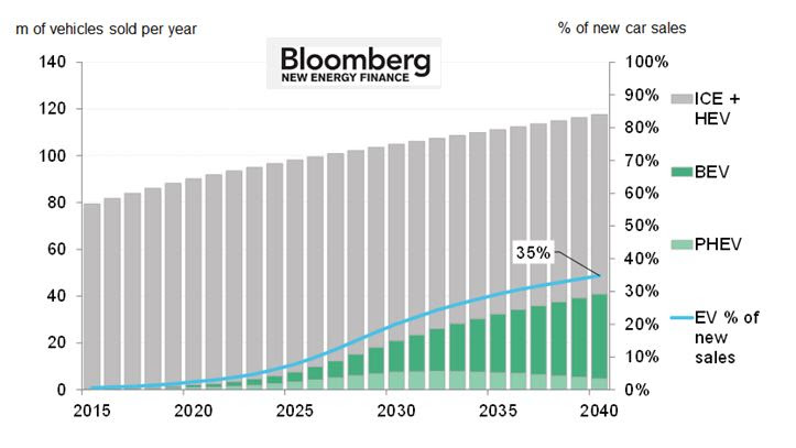 Projected electric-car sales by 2040 (Image: Bloomberg New Energy Finance)