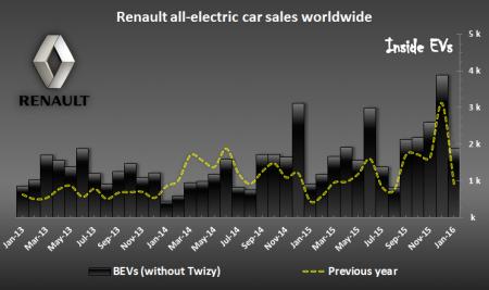 Renault BEVs sales – January 2016 (Image: InsideEVs)