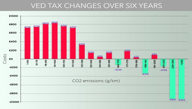 The planned VED tax system from April 2017 will unfairly penalise low carbon cars (Image: NGC)