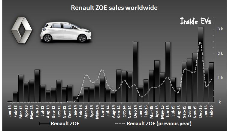 Renault BEVs sales – February 2016 (Image: Inside EVs)
