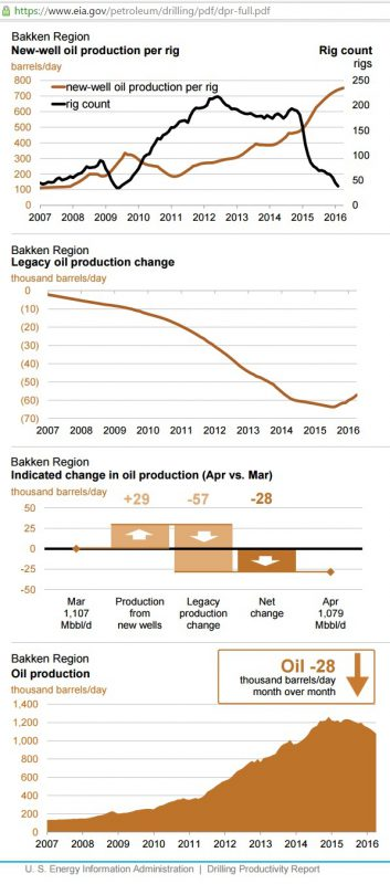 Fig 1: Bakken production change from old/new wells (Image: EIA)