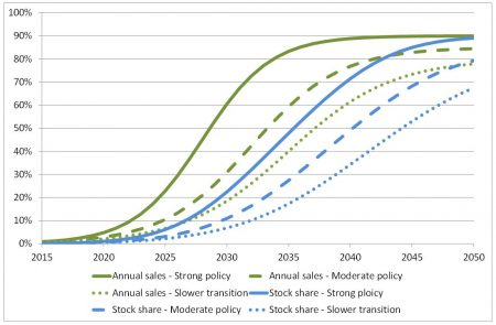 EV Global Market Share (Image: OCCP)