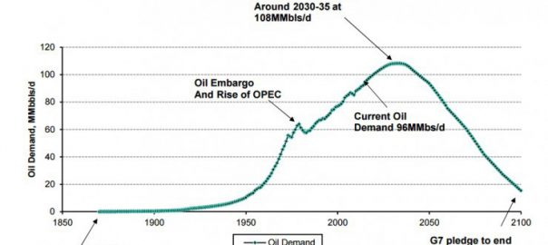 Peak Oil Could be in 15-20 Years (Image: Bernstein Research)