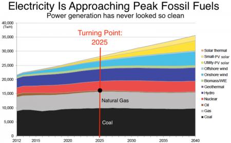 (Image: Bloomberg New Energy Finance)