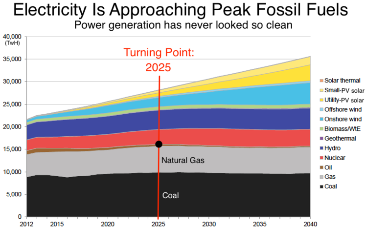 The World Nears Peak Fossil Fuels For Electricity A New