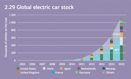 Global Electric Car Stock: PHEV stands for plug-in hybrid vehicles, and BEV stands for battery electric vehicles (Image:: IEA)
