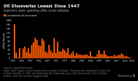 1x-1_oil_discoveries_bloomberg
