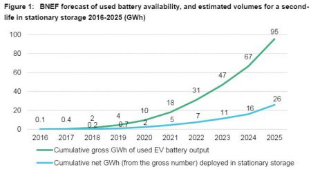 batteries_fig1_storage_bnef