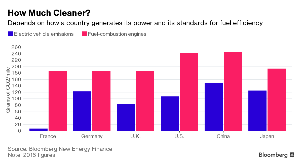 How Much Cleaner Really Is a Tesla? Depends on Where You Are (Image: Bloomberg)